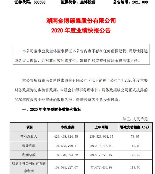 金博股份2020年度净利1.69亿增长117.03% 下游客户加大对公司产品采购量