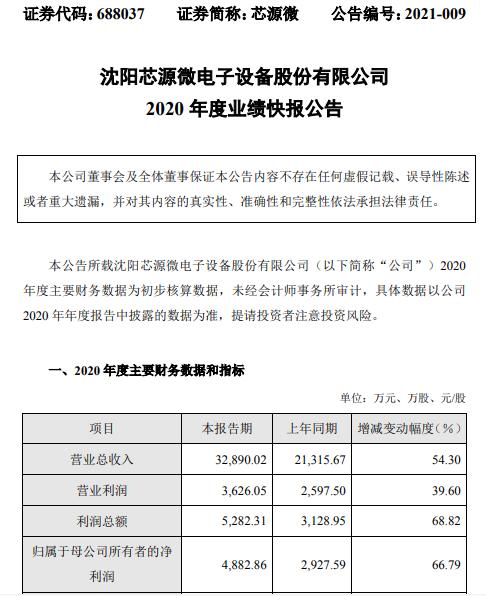芯源微2020年度净利4882.86万增长66.79% 业务规模持续增长