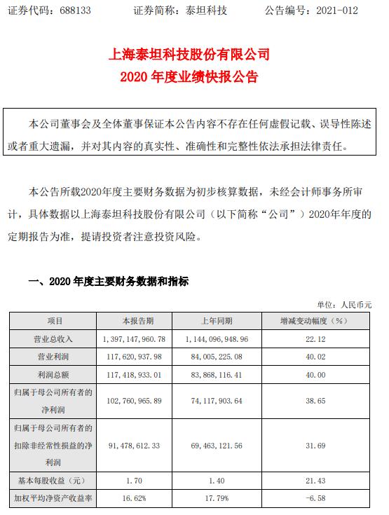 泰坦科技2020年度净利1.03亿增长39% 销售收入增长