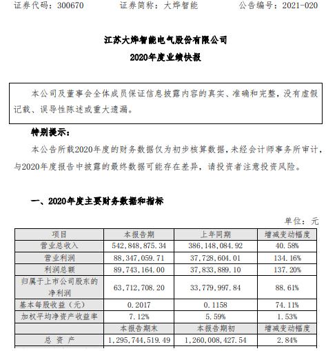 大烨智能2020年度净利6371.27万增长88.61% 毛利水平增幅约3%