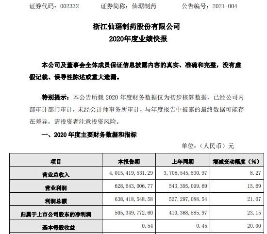 仙琚制药2020年度净利5.05亿增长23.15% 原料药板块国外市场订单充裕