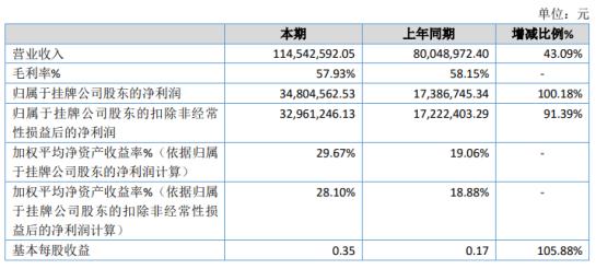 崤云信息2020年净利3480.46万增长100.18% 三门峡市政务服务和大数据管理局项目金额增加