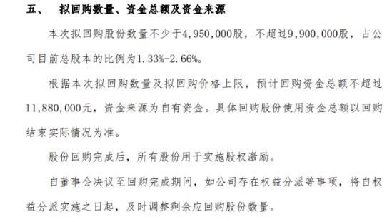 威科姆将花不超1188万元回购公司股份 用于股权激励