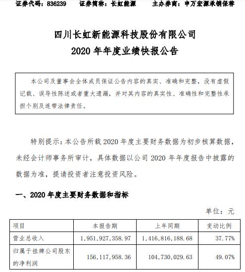 长虹能源2020年度净利1.56亿增长49.07% 国际高端客户订单增加