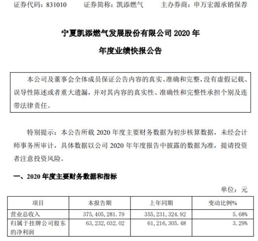 凯添燃气2020年度净利6323.2万增长3.29% 子公司全年业绩纳入合并范围