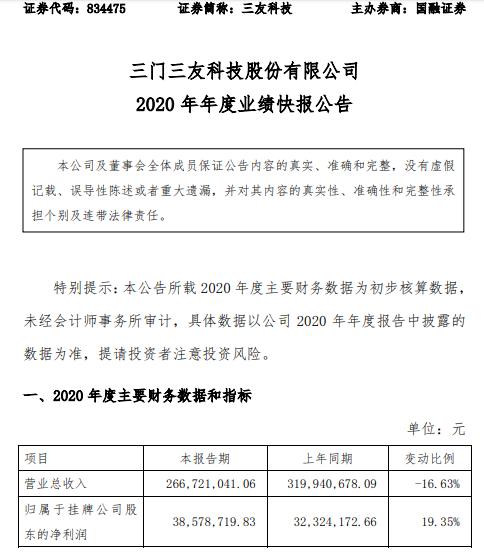 三友科技2020年净利润3857.8万元 增长19.35% 毛利较优质产品销售的比例增加