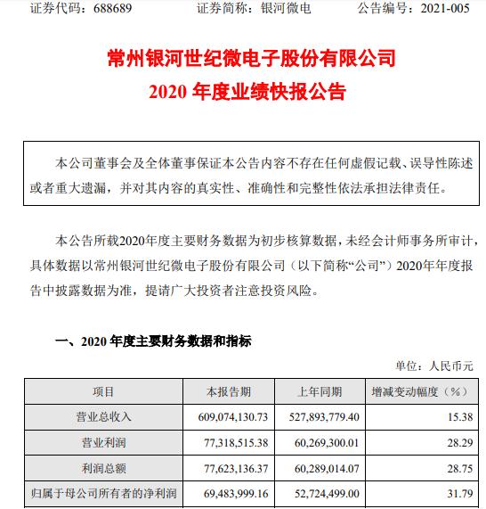 银河微电子2020年净利润6948.4万 增长31.79% 半导体行业逐步复苏