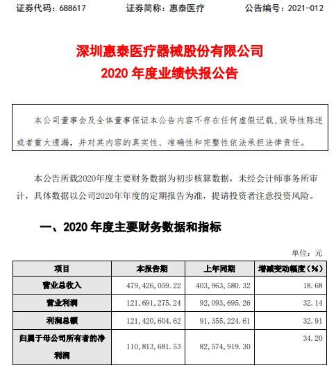 惠泰医疗2020年度净利1.11亿增长34.2% 医院手术需求量逐步恢复