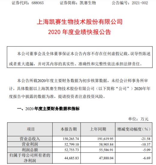 凯赛生物2020年净利润4.47亿 下降6.69% 在建工程进度延迟