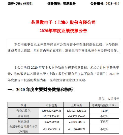 芯原股份2020年度亏损2556.64万同比亏损减少 综合毛利率显著提升