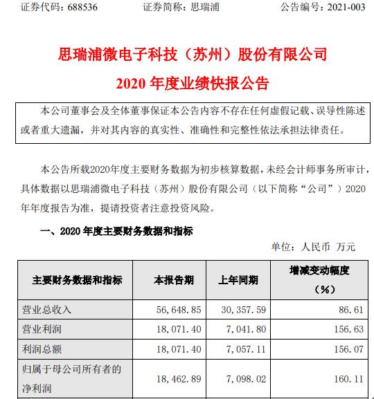思瑞浦2020年度净利1.85亿增长160.11% 线性和转换器等信号链产品收入大幅增长