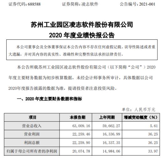 凌志软件2020年度净利2.01亿增长33.97% 业务保持增长态势
