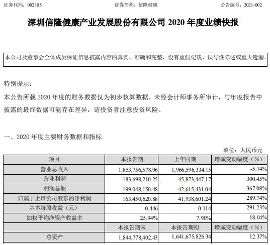 信隆健康2020年度净利1.63亿增长289.74% 出货量大幅增长