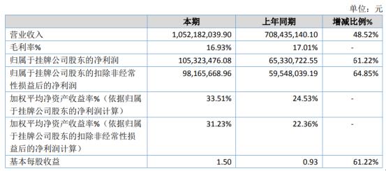 西安凯立2020年净利1.05亿增长61.22% 产品销售数量增加及售价上涨