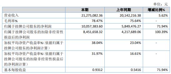 新视野2020年净利1005.74万增长71.94% 业务量增加