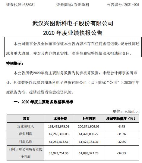 兴图新科2020年度净利3397.38万下滑34.53% 业务拓展及项目实施受到限制、订单减少