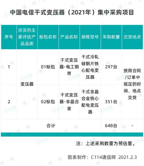 中国电信发布干式变压器系列产品 采购规模648台