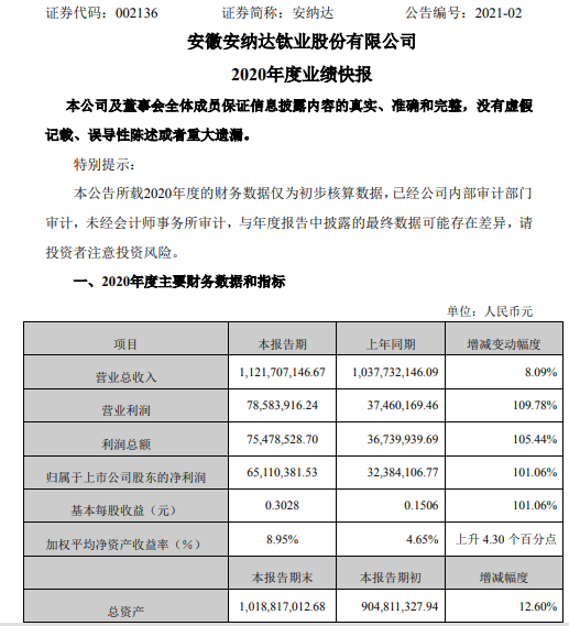 安纳达2020年度净利6511.04万增长101.06% 钛白粉产、销量增长
