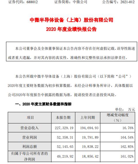 中威公司2020年净利润增长4.92亿 增长161.02% 蚀刻设备收入增加