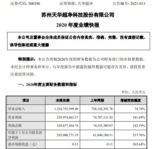 天华超精2020年净利润增长2.83亿 增长357.76% 医疗器械产品销售额增长