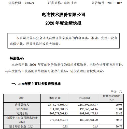 电连技术2020年度净利2.72亿增长50.48% 产品毛利率有所提升
