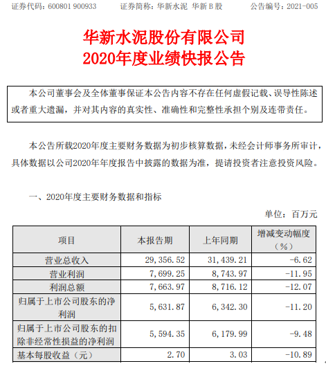 华新水泥2020年净利润56.32亿 同比下降11.2% 主导产品的生产和销售下降