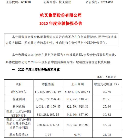 杭叉集团2020年度净利8.43亿增长30.82% 销售规模增长