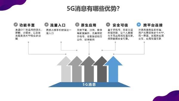 """运营商以""""克制""""的态度开发5G新闻 成功将成为必然"""
