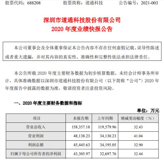 道通科技2020年度净利4.33亿增长32.44% TPMS系列产品稳步增长