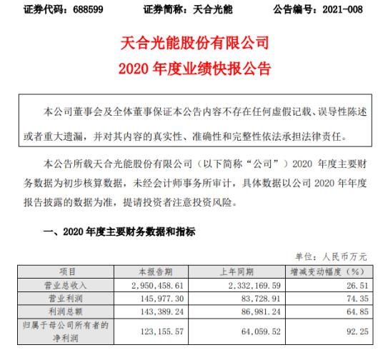 天合光能2020年度净利12.32亿增长92.25% 光伏产品业务快速发展