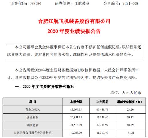 江航装备2020年度净利1.94亿增长71.31% 收入规模扩大使得利润增加