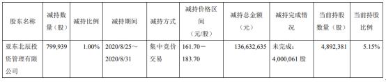 乐鑫科技股东亚东北辰减持79.99万股 套现1.37亿