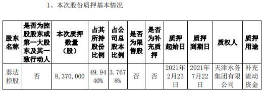 滨海能源股东泰达控股质押837万股 用于补充流动资金