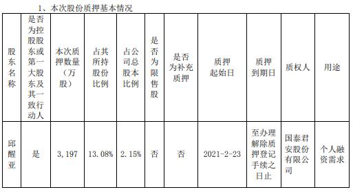 兴森科技控股股东邱醒亚质押3197万股 用于个人融资需求