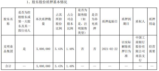 克明面业控股股东克明食品集团质押500万股 用于经营需要