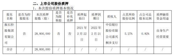 中国巨石股东振石集团质押2880万股 用于自身生产经营需要