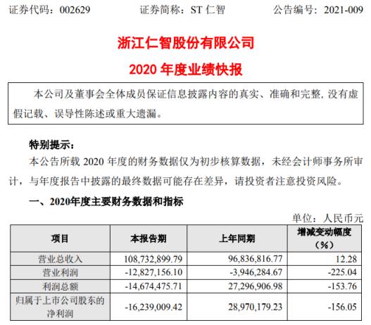 ST仁智2020年全年亏损1623.9万 井下作业服务和管道维修服务价格由盈利转为亏损