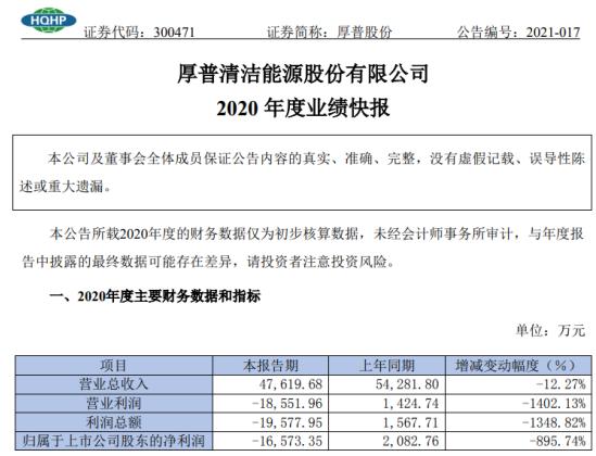 厚普股份2020年度亏损1.66亿同比由盈转亏 整体销售规模有所降低
