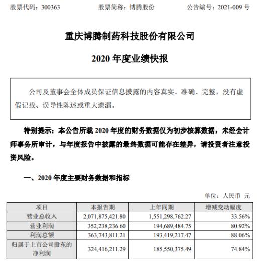 博腾股份2020年度净利3.24亿增长74.84% 国内及国际市场的总体业务实现快速增长