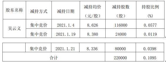 贝肯能源股东吴云义减持22万股 套现约189.77万