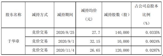 飞天诚信股东于华章减持27万股 套现约747.9万