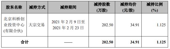数字认证股东科桥投资减持202.5万股 套现7069.28万