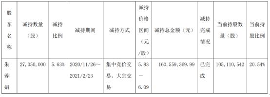国发股份股东朱蓉娟减持2705万股 套现1.61亿