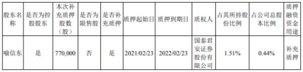 泰晶科技控股股东喻信东质押77万股 用于补充质押
