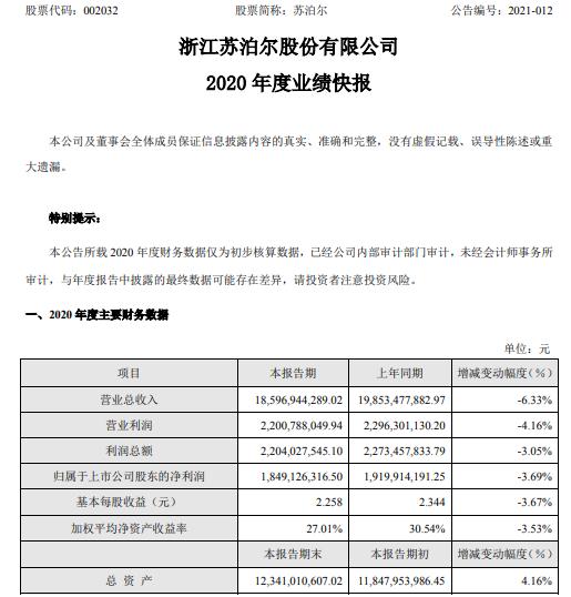 苏泊尔2020年度净利18.49亿下滑3.69% 销售收入同比下降