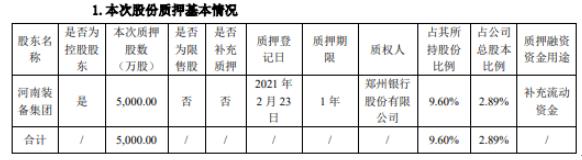 郑煤机控股股东河南装备集团质押5000万股 用于补充流动资金