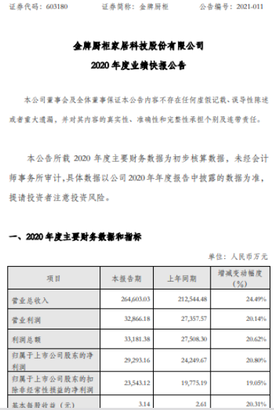 金牌厨柜2020年度净利2.93亿增长20.8% 大宗业务、桔家衣柜增长迅速