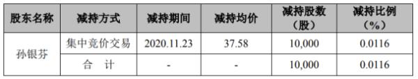 怡达股份股东孙银芬减持1万股 套现37.58万
