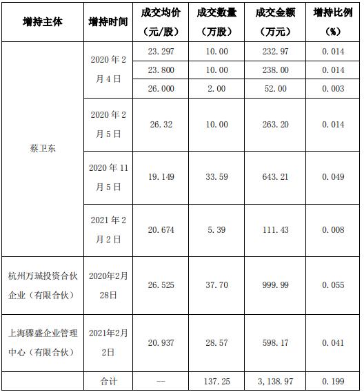 航锦科技3名股东合计增持137.25万股 耗资合计3138.97万