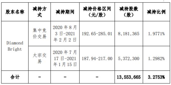 深信股东钻石亮减持1355.37万股 套现约34.98亿